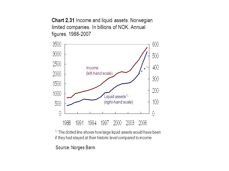 Chart 2.31 Income and liquid assets. Norwegian limited companies. In billions of NOK. Annual figures. 1988-2007 Source: Norges Bank Liquid assets 1) (