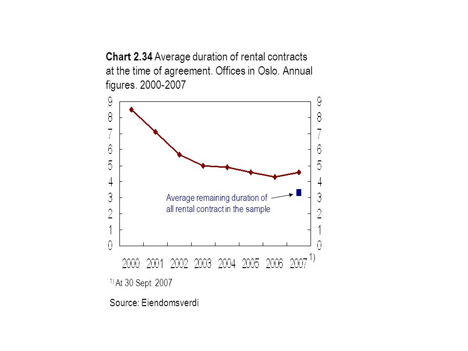 Chart 2.34 Average duration of rental contracts at the time of agreement. Offices in Oslo. Annual figures. 2000-2007 1) At 30 Sept. 2007 Source: Eiend