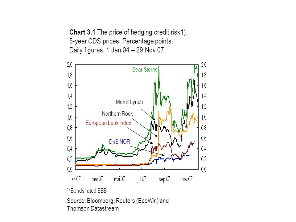 Chart 3.1 The price of hedging credit risk1). 5-year CDS prices.