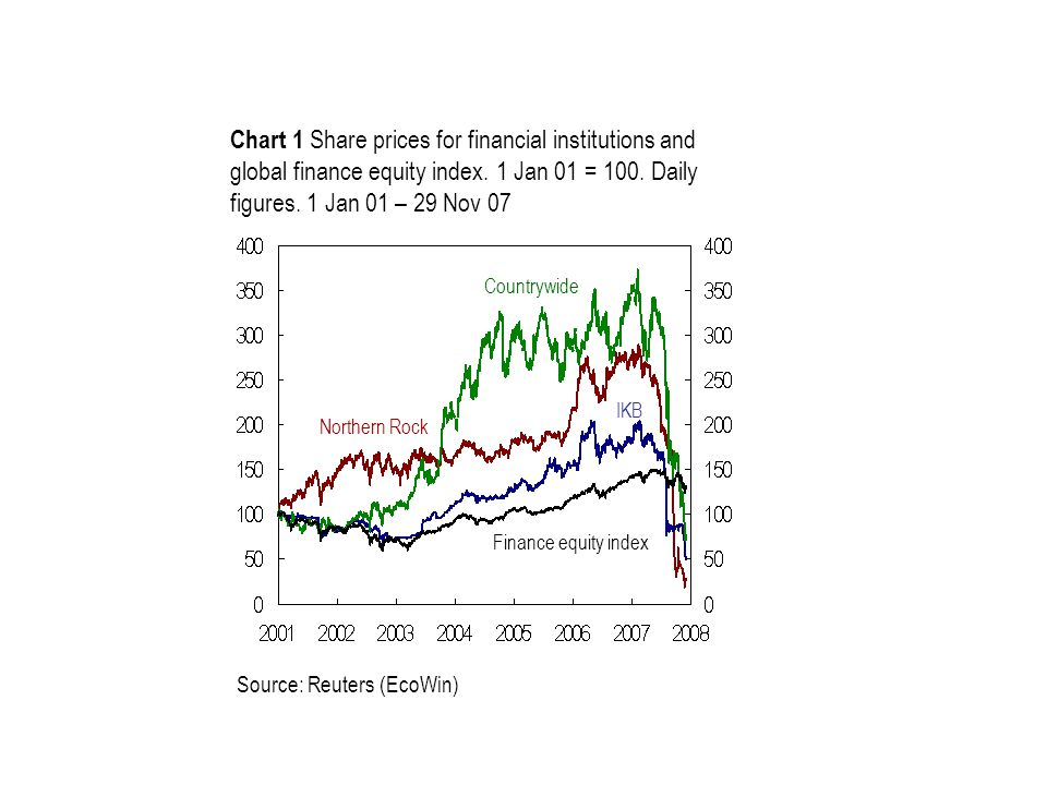 Chart 1 Share prices for financial institutions and global finance equity index.