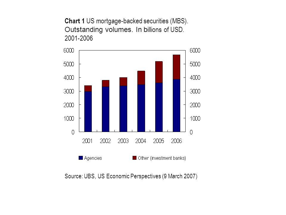 Chart 1 US mortgage-backed securities (MBS). Outstanding volumes.