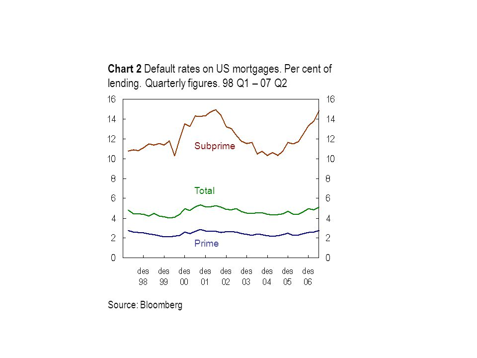 Source: Bloomberg Prime Subprime Chart 2 Default rates on US mortgages.