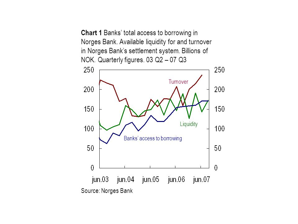 Chart 1 Banks' total access to borrowing in Norges Bank. Available liquidity for and turnover in Norges Bank's settlement system. Billions of NOK. Qua