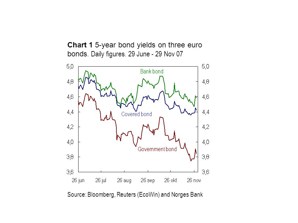 Source: Bloomberg, Reuters (EcoWin) and Norges Bank Covered bond Chart 1 5-year bond yields on three euro bonds. Daily figures. 29 June - 29 Nov 07 Go
