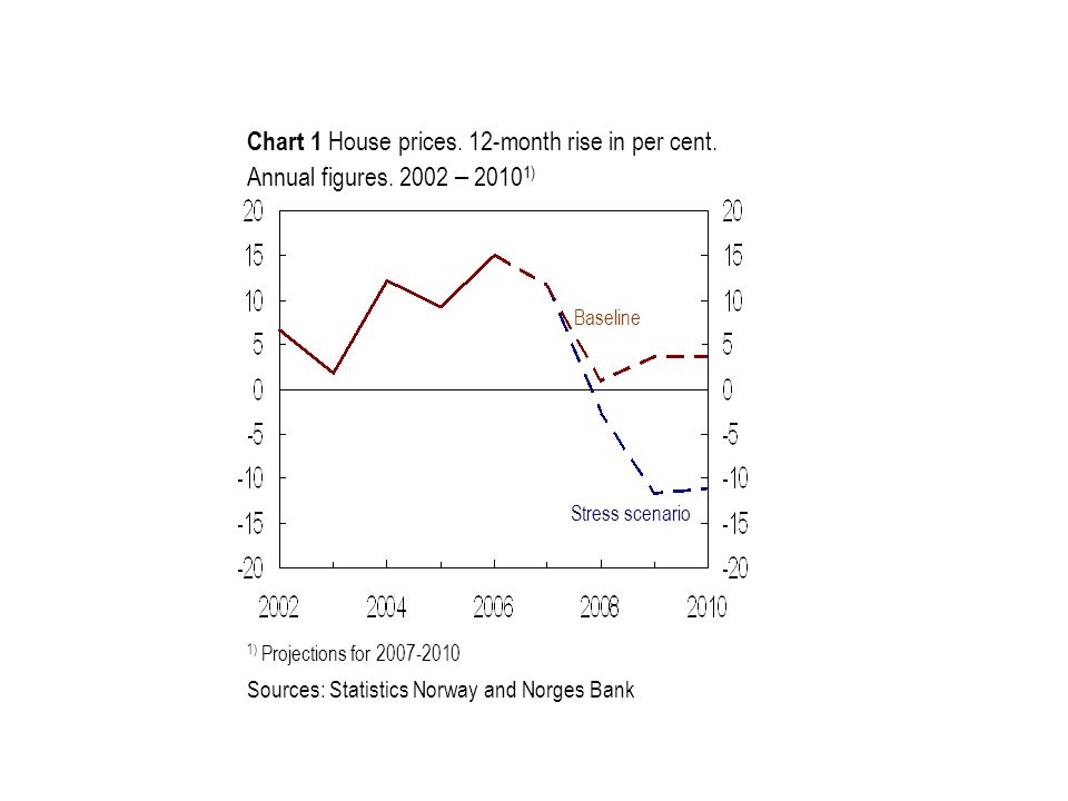 Chart 1 House prices. 12-month rise in per cent. Annual figures.