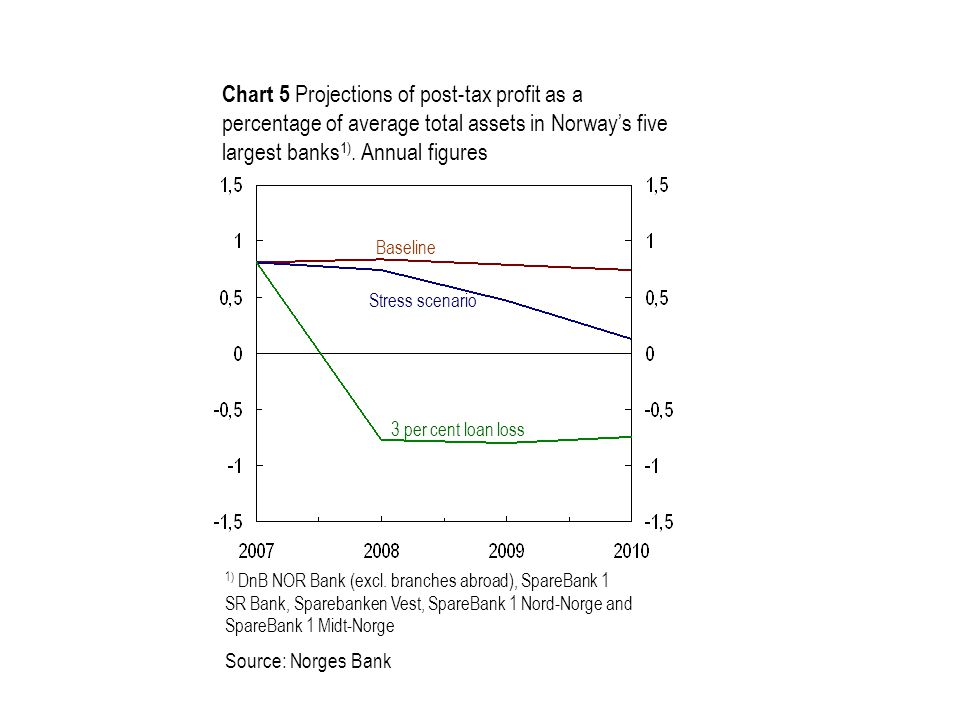 Chart 5 Projections of post-tax profit as a percentage of average total assets in Norway's five largest banks 1). Annual figures 1) DnB NOR Bank (excl