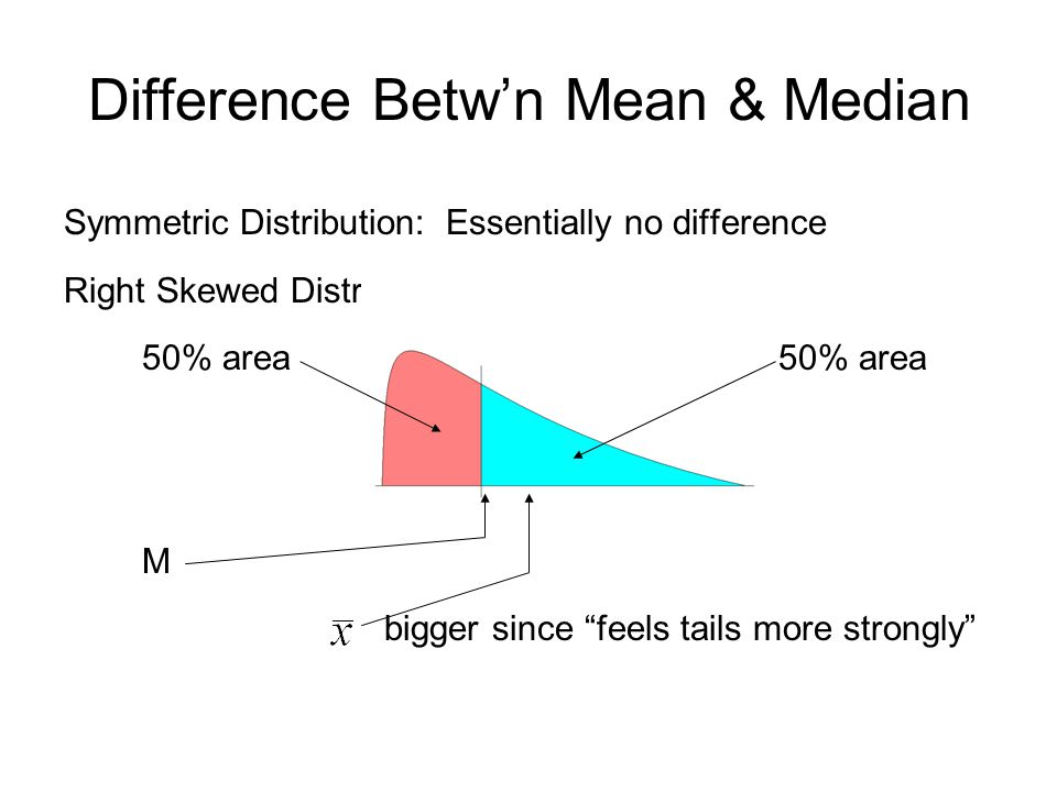 Difference Betw'n Mean & Median Symmetric Distribution: Essentially no difference Right Skewed Distribution: 50% area 50% area M bigger since feels tails more strongly