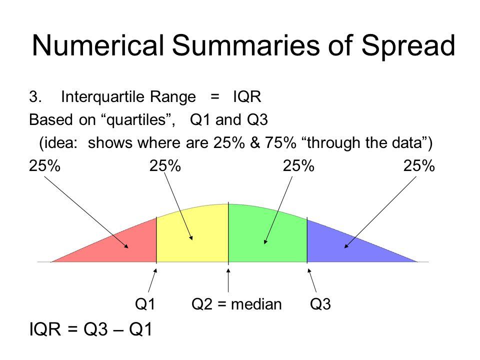 Numerical Summaries of Spread 3.Interquartile Range = IQR Based on quartiles , Q1 and Q3 (idea: shows where are 25% & 75% through the data ) 25% 25% Q1 Q2 = median Q3 IQR = Q3 – Q1