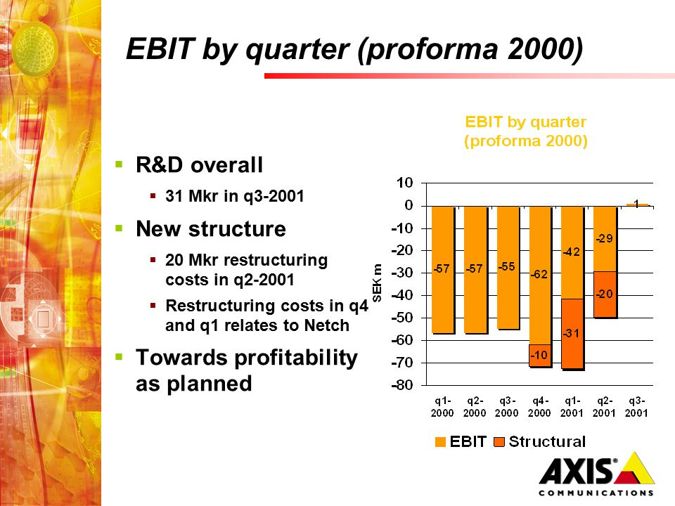 EBIT by quarter (proforma 2000)  R&D overall  31 Mkr in q3-2001  New structure  20 Mkr restructuring costs in q2-2001  Restructuring costs in q4 and q1 relates to Netch  Towards profitability as planned