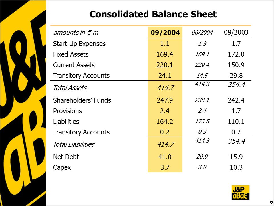 Consolidated Balance Sheet amounts in € m09/ / /2003 Start-Up Expenses Fixed Assets Current Assets Transitory Accounts Total Assets Shareholders' Funds Provisions Liabilities Transitory Accounts Total Liabilities Net Debt Capex