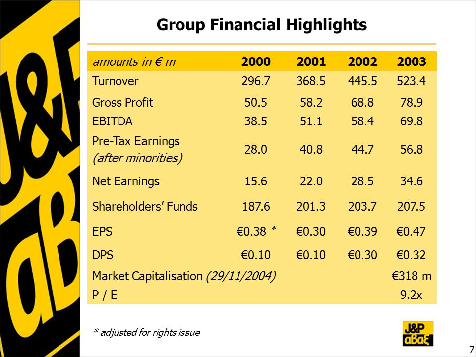 Group Financial Highlights amounts in € m Turnover Gross Profit EBITDA Pre-Tax Earnings (after minorities) Net Earnings Shareholders' Funds EPS€0.38 * €0.30€0.39€0.47 DPS€0.10 €0.30€0.32 Market Capitalisation (29/11/2004)€318 m P / E9.2x * adjusted for rights issue 7