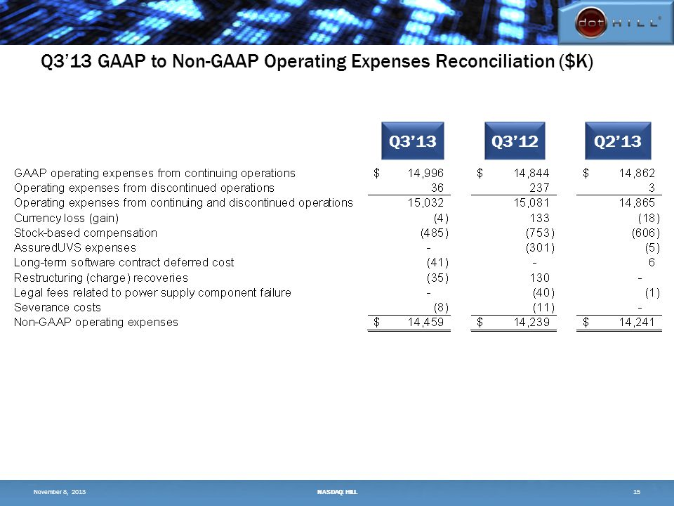 Q3'13 GAAP to Non-GAAP Operating Expenses Reconciliation ($K) 15 Q3'13Q3'12Q2'13 November 8, 2013NASDAQ: HILL