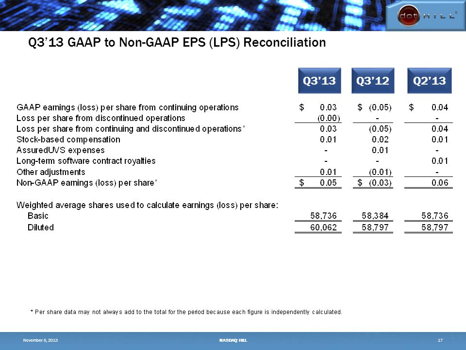Q3'13 GAAP to Non-GAAP EPS (LPS) Reconciliation 17 Q3'13Q3'12Q2'13 November 8, 2013NASDAQ: HILL