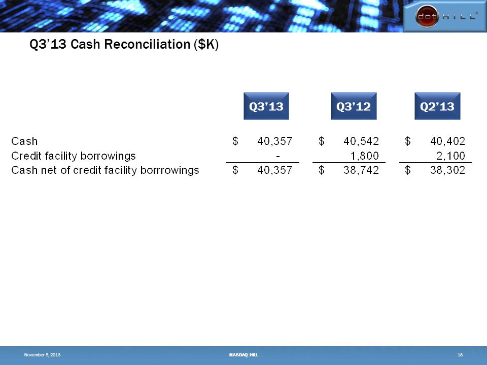 Q3'13 Cash Reconciliation ($K) 18 Q3'13Q3'12Q2'13 November 8, 2013NASDAQ: HILL