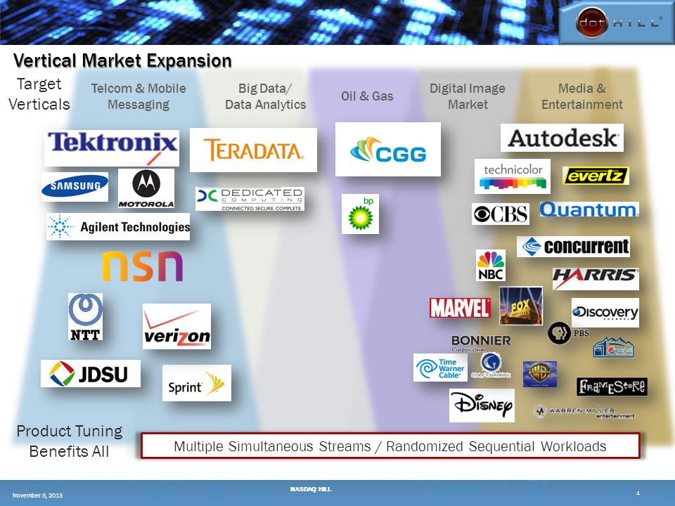 Vertical Market Expansion 4 Media & Entertainment Big Data/ Data Analytics Oil & Gas Telcom & Mobile Messaging Multiple Simultaneous Streams / Randomized Sequential Workloads Target Verticals Product Tuning Benefits All Digital Image Market November 8, 2013 NASDAQ: HILL