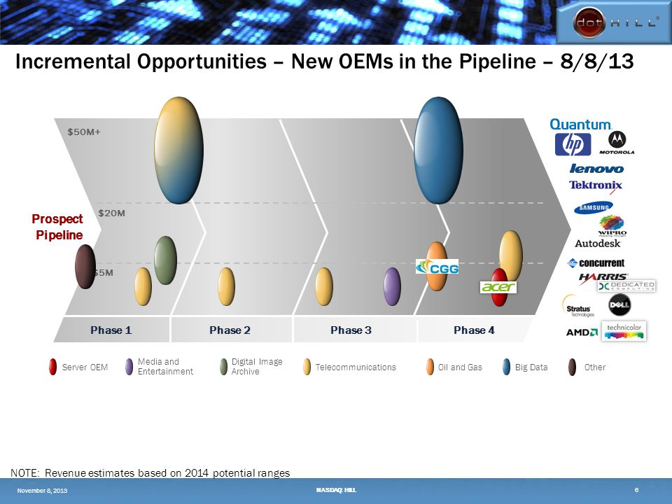 Prospect Pipeline $50M+ $5M $20M Server OEM Digital Image Archive Media and Entertainment TelecommunicationsOil and GasBig Data Phase 1Phase 4Phase 2Phase 3 NASDAQ: HILL6 Other Incremental Opportunities – New OEMs in the Pipeline – 8/8/13 NOTE: Revenue estimates based on 2014 potential ranges November 8, 2013