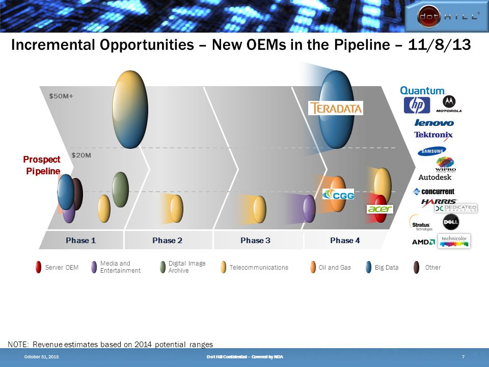 Prospect Pipeline $50M+ $5M $20M Server OEM Digital Image Archive Media and Entertainment TelecommunicationsOil and GasBig Data Phase 1Phase 4Phase 2Phase 3 Other Incremental Opportunities – New OEMs in the Pipeline – 11/8/13 NOTE: Revenue estimates based on 2014 potential ranges 7October 31, 2013Dot Hill Confidential – Covered by NDA