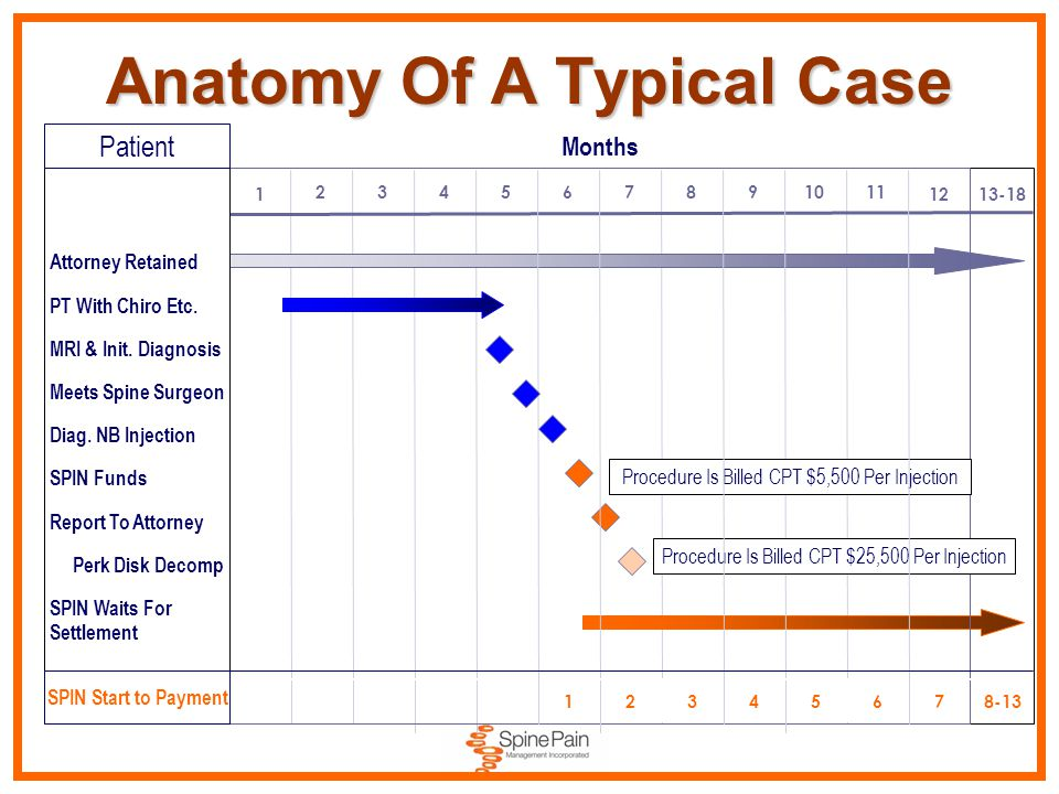 Anatomy Of A Typical Case 1 234567891011 12 13-18 123456 78-13 Attorney Retained PT With Chiro Etc.