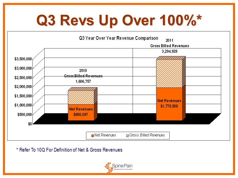 Q3 Revs Up Over 100%* * Refer To 10Q For Definition of Net & Gross Revenues
