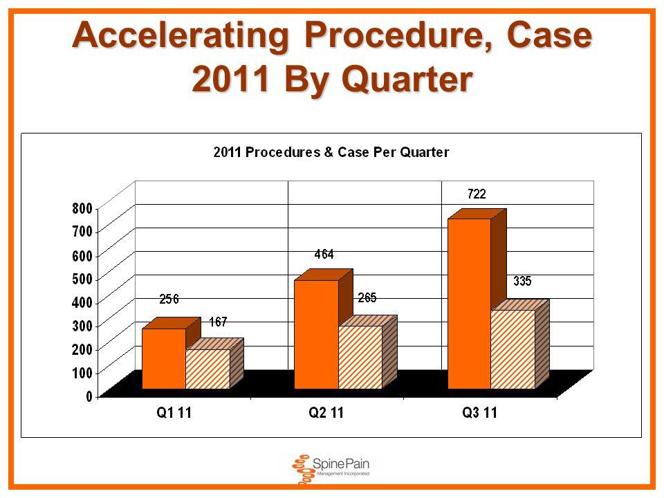 Accelerating Procedure, Case 2011 By Quarter