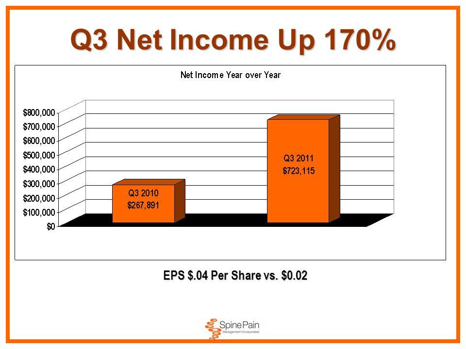 Q3 Net Income Up 170% EPS $.04 Per Share vs. $0.02