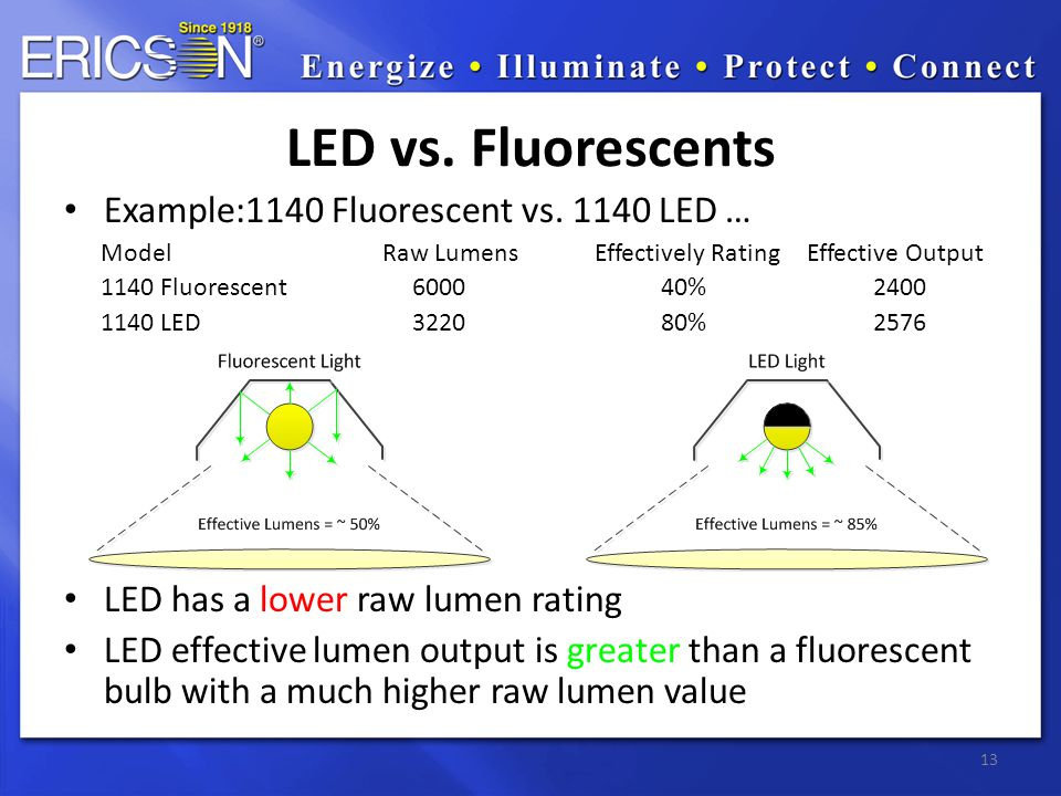 Example:1140 Fluorescent vs.