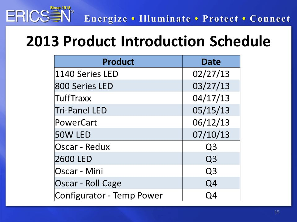 15 2013 Product Introduction Schedule ProductDate 1140 Series LED02/27/13 800 Series LED03/27/13 TuffTraxx04/17/13 Tri-Panel LED05/15/13 PowerCart06/12/13 50W LED07/10/13 Oscar - ReduxQ3 2600 LEDQ3 Oscar - MiniQ3 Oscar - Roll CageQ4 Configurator - Temp PowerQ4