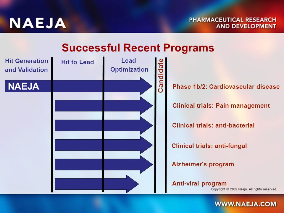 Successful Recent Programs NAEJA Hit Generation and Validation Hit to Lead Lead Optimization Candidate Phase 1b/2: Cardiovascular disease Clinical trials: anti-fungal Alzheimer s program Anti-viral program Clinical trials: Pain management Clinical trials: anti-bacterial