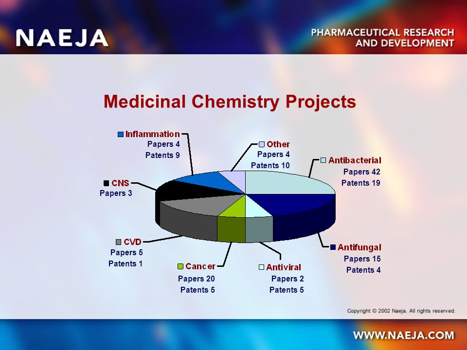 Medicinal Chemistry Projects Papers 42 Patents 19 Papers 15 Patents 4 Papers 2 Patents 5 Papers 20 Patents 5 Papers 5 Patents 1 Papers 3 Papers 4 Pate
