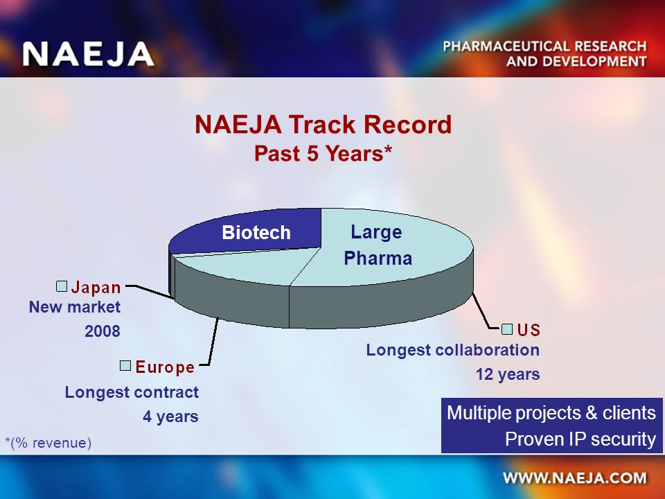 NAEJA Track Record Past 5 Years* *(% revenue) Large Pharma Biotech Longest collaboration 12 years Longest contract 4 years New market 2008 Multiple pr