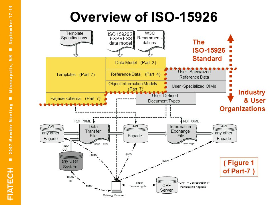 Overview of ISO Templates(Part7) User-Defined Document Types Façade Information Exchange File Data Transfer File ISO EXPRESS data model any User System Façade schema(Part7) map out RDF/XMLRDF/XML Reference Data(Part4) Object Information Models (Part7) User-Specialized Reference Data Data Model(Part2) User-Specialized OIMs Template Specifications W3C Recommen- dations *CPF=Confederation of Participating Façades any other Façade CPF Server query any other Façade map in Ontology Browser query hand-over message API check access rights The ISO Standard Industry & User Organizations ( Figure 1 of Part-7 )