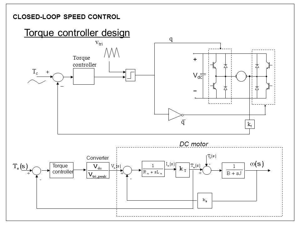 CLOSED-LOOP SPEED CONTROL Torque controller design TcTc v tri + V dc − q q + – ktkt Torque controller + - - + Torque controller Converter - + DC motor
