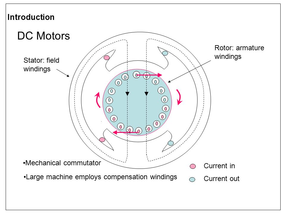 Current in Current out Stator: field windings Rotor: armature windings Introduction DC Motors Mechanical commutator Large machine employs compensation