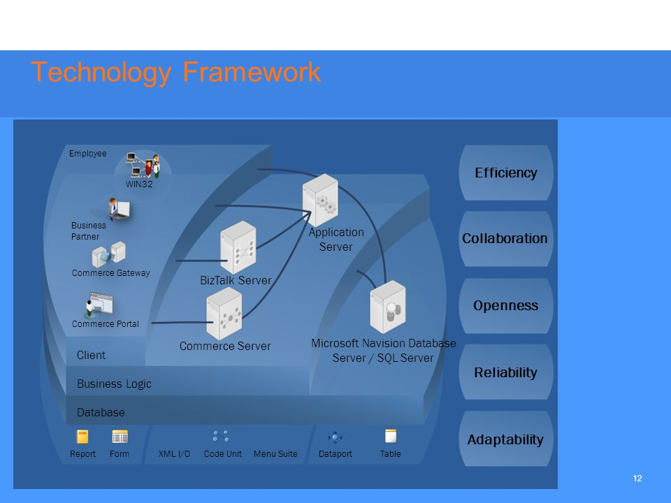 12 Technology Framework Business Logic Database Client ReportFormCode UnitDataportTable Business Partner Employee WIN32 Commerce Gateway Commerce Portal Application Server BizTalk Server Commerce Server Microsoft Navision Database Server / SQL Server Efficiency Collaboration Openness Reliability Adaptability XML I/OMenu Suite