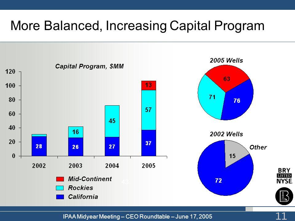 IPAA Midyear Meeting – CEO Roundtable – June 17, 2005 11 More Balanced, Increasing Capital Program 43 Other 2005 Wells 2002 Wells Capital Program, $MM