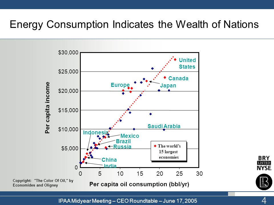 IPAA Midyear Meeting – CEO Roundtable – June 17, 2005 4 Per capita income 0 $5,000 $10,000 $15,000 $20,000 $25,000 $30,000 051015202530 Per capita oil