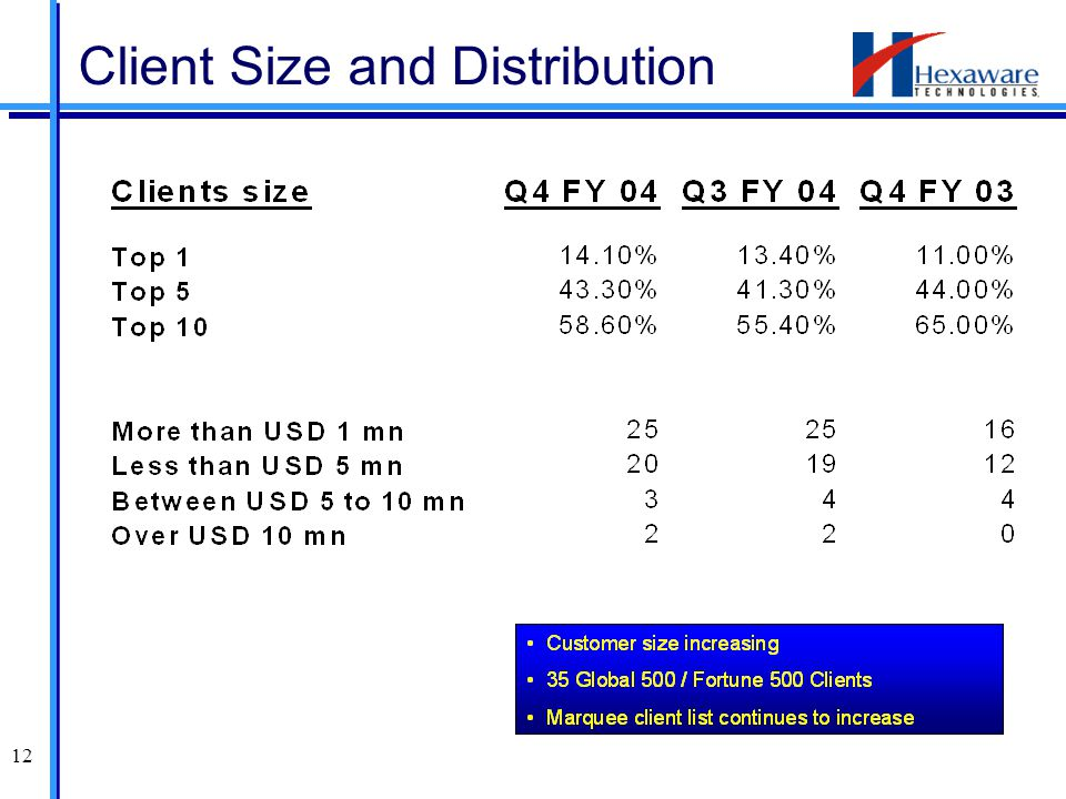 12 Client Size and Distribution