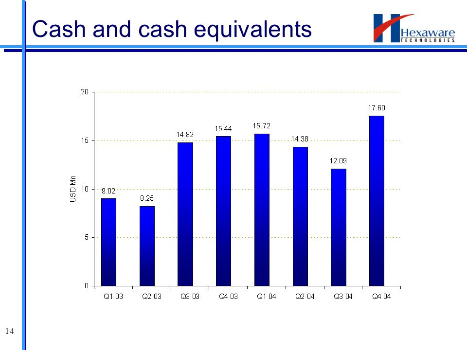 14 Cash and cash equivalents
