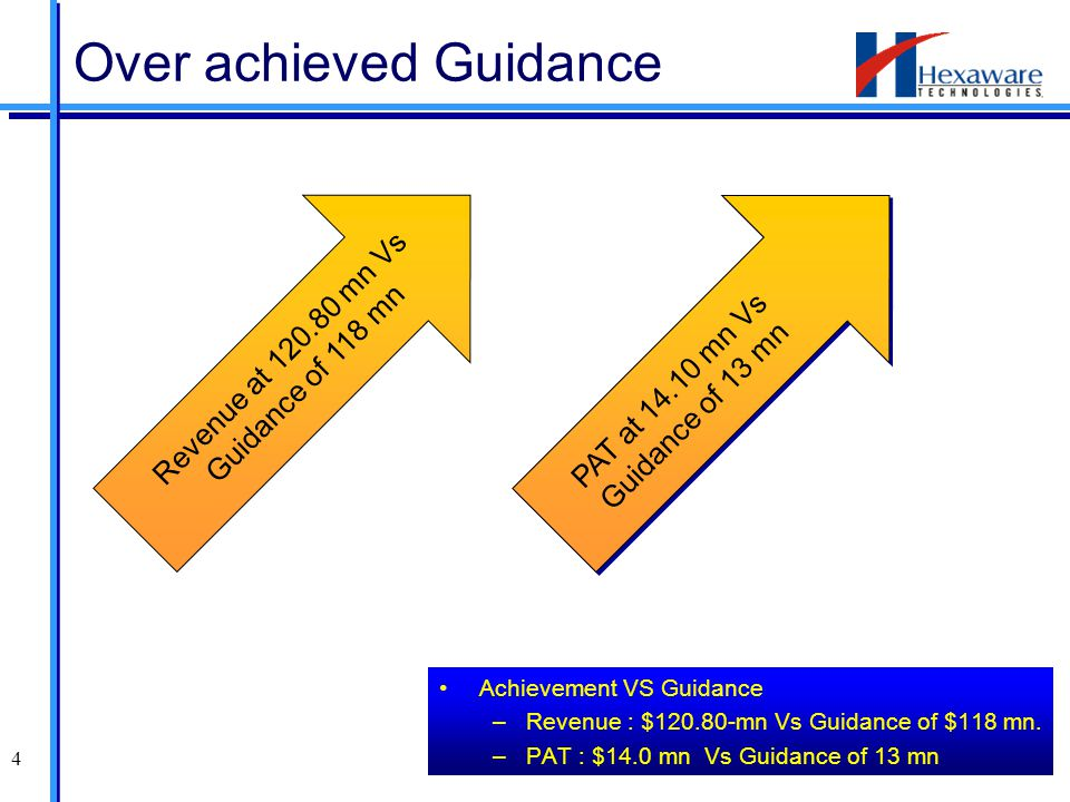 4 Achievement VS Guidance –Revenue : $120.80-mn Vs Guidance of $118 mn.