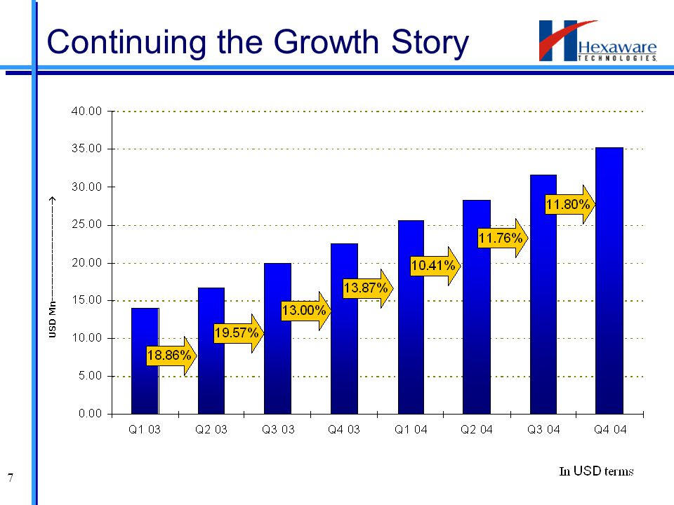 7 Continuing the Growth Story