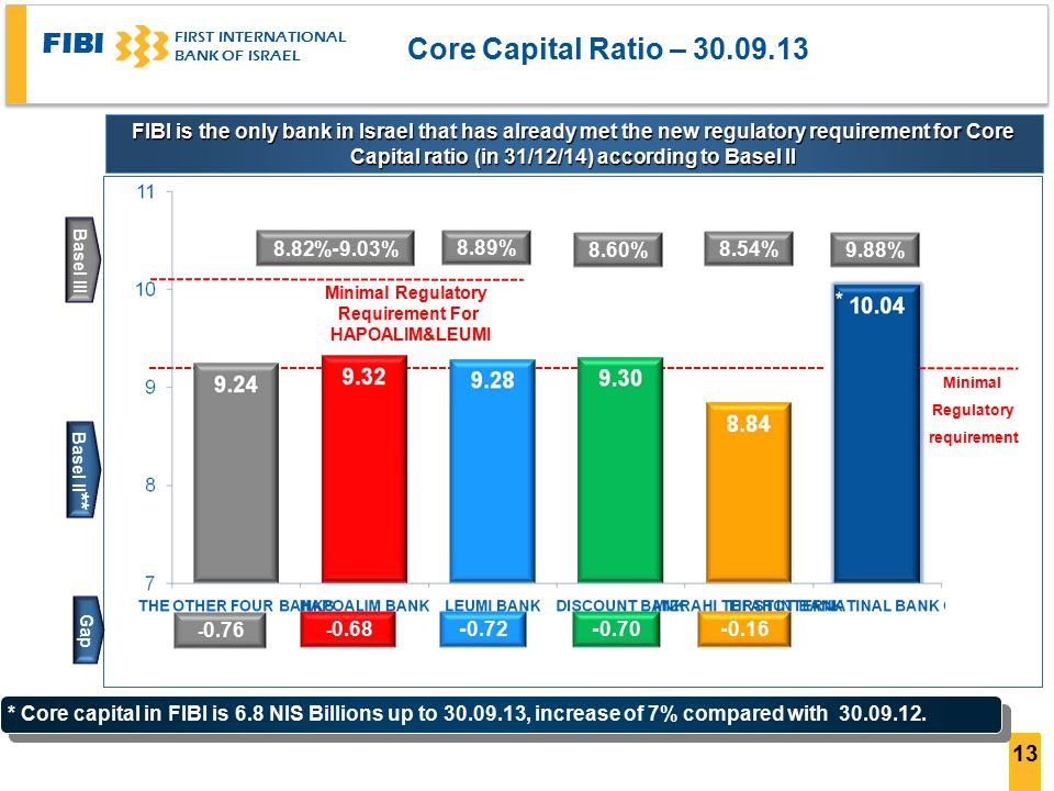 FIBI FIRST INTERNATIONAL BANK OF ISRAEL 14 Core capital ratio and principal financial ratios 30.09.2013 FIBI is demonstrating relative strength in main financial ratios Dividend yield (As 18.11.13) Expenses for credit losses to credit to the public* Total operating expenses / Revenue (before credit losses expenses Deposits from the public to credit to the public Ratio of core capital to risk assets 3.52%0.13%72.9%127.6%10.04% 0.81%0.49%62.8%108.1.%9.32% -0.06%69.3%116.2%9.28% -0.52%76.4%130.6%9.30% 0.87%0.28%57.7%99.5%8.84% 0.32%67.0%112.7%9.24% Other 4 leading Banks Average