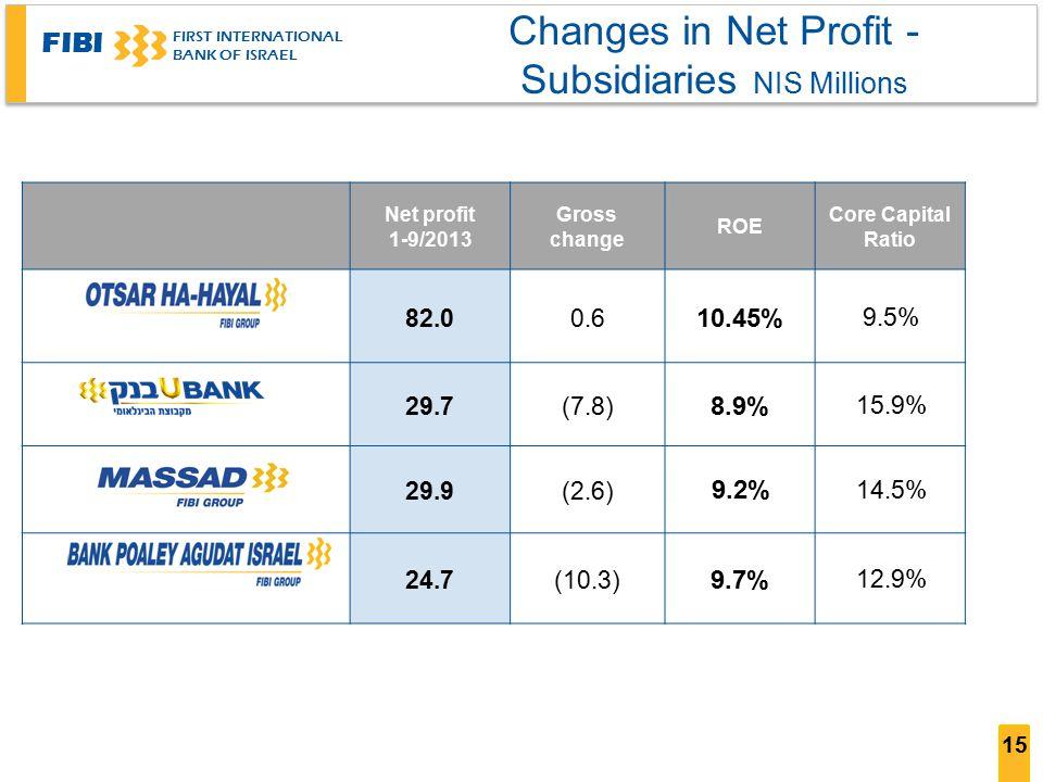 FIBI FIRST INTERNATIONAL BANK OF ISRAEL 15 Changes in Net Profit - Subsidiaries NIS Millions Core Capital Ratio ROE Gross change Net profit 1-9/2013 9