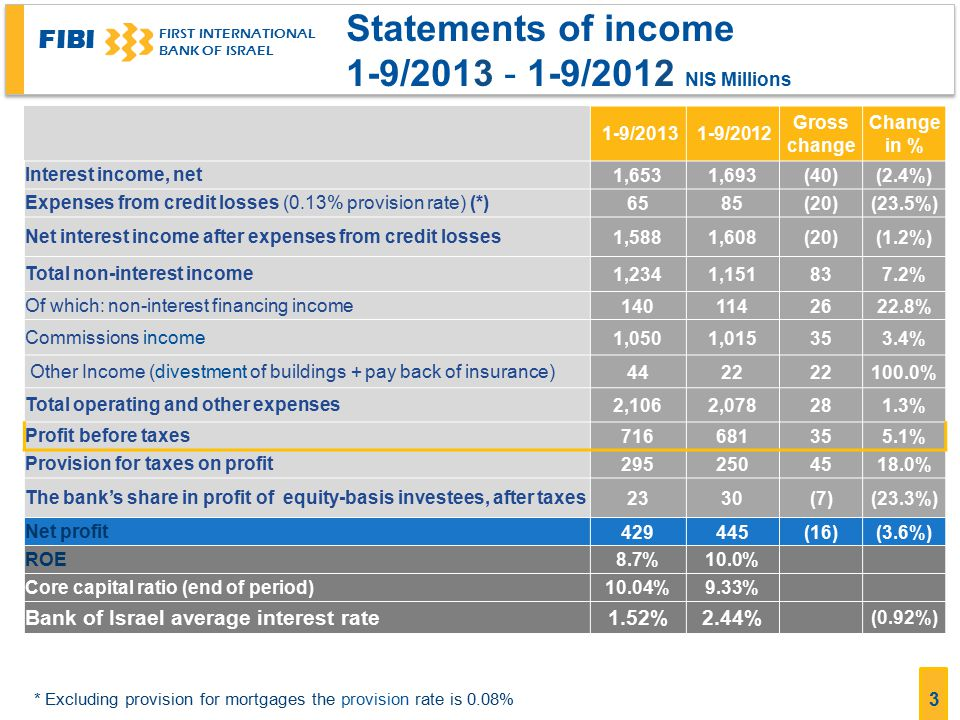 FIBI FIRST INTERNATIONAL BANK OF ISRAEL 4 Income from Financing Activities (before Tax) 1-9/2013 - 1-9/2012 NIS Millions Change (%) Gross change 1-9/20121-9/2013 (394)3,0062,612Interest income 354(1,313)(959)Interest expense (2.4%)(40)1,6931,653Net interest income 22.8%26114140 financing income Non-interest (0.8%)(14)1,8071,793Total income from interest and non-interest 19(13)6Of which: Hedging of tax provision (17.1%)(6)352929 Fair Value of derivatives (1.3%)(23)1,7941,771 Total profit from actions of financing (interest and non-interest) 9.4%16171187Income from divestment of bonds and shares 0.8%1130131 Divestment of bonds and income from trading portfolio (15.7%)(11)7059Income from divestment of shares 26(29)(3)Provisions for writedown of bonds and shares (2.4%)(39)1,6231,584 Other financial income of financial intermediation and unoccupied capital (0.92%)2.44%1.52%Bank of Israel average interest rate