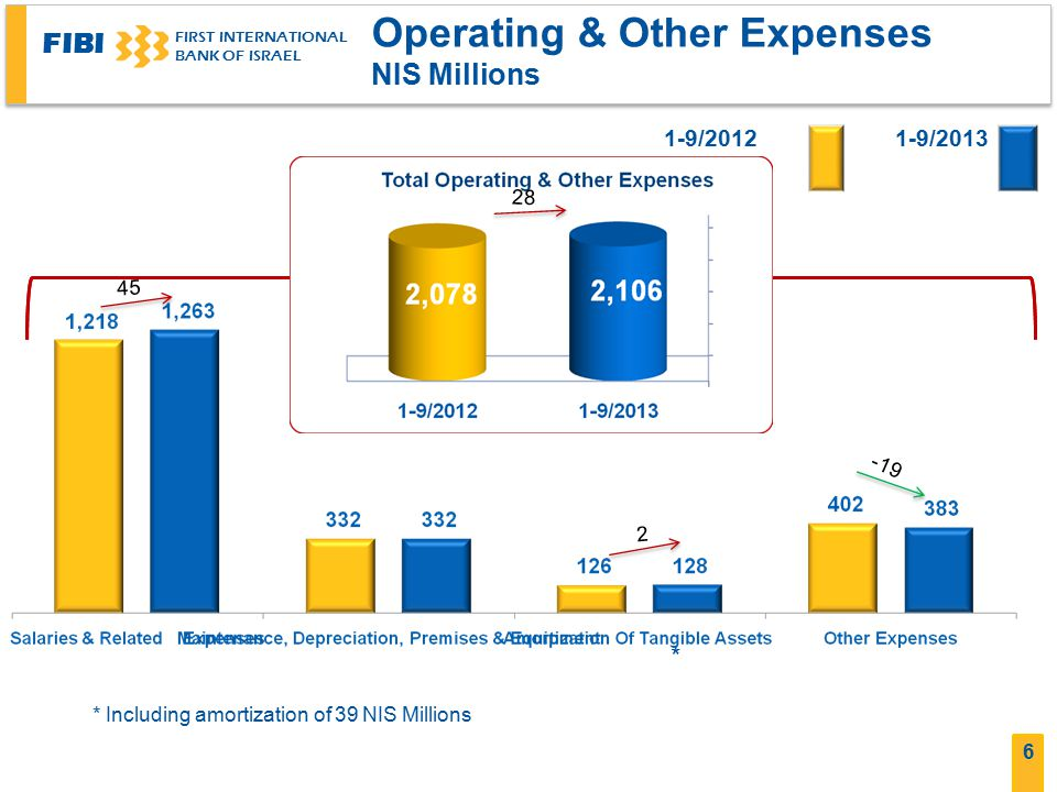 FIBI FIRST INTERNATIONAL BANK OF ISRAEL 6 Operating & Other Expenses NIS Millions 1-9/20131-9/2012 28 45 2 19- * * Including amortization of 39 NIS Millions