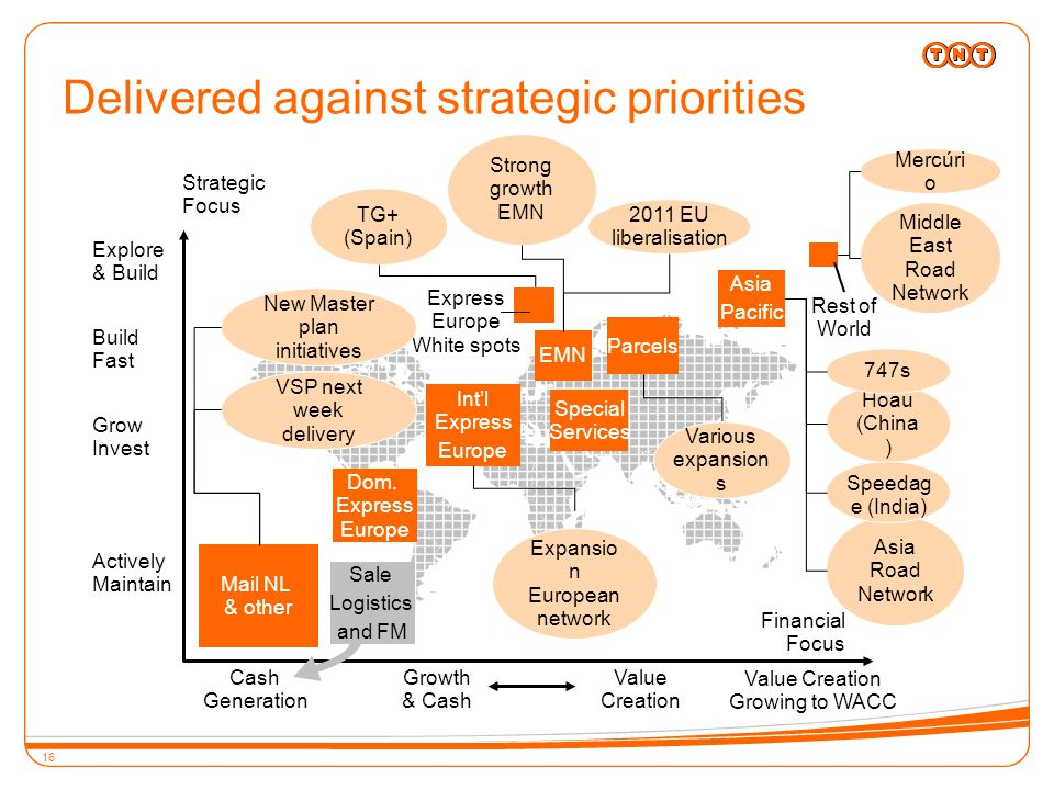 16 Delivered against strategic priorities Int'l Express Europe Asia Pacific Strategic Focus Grow Invest Build Fast Explore & Build Actively Maintain Dom.