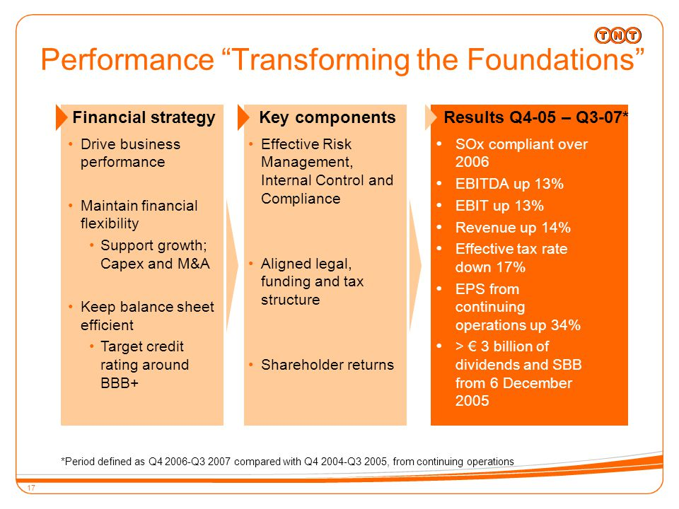 17 Drive business performance Maintain financial flexibility Support growth; Capex and M&A Keep balance sheet efficient Target credit rating around BBB+ Effective Risk Management, Internal Control and Compliance Aligned legal, funding and tax structure Shareholder returns  SOx compliant over 2006  EBITDA up 13%  EBIT up 13%  Revenue up 14%  Effective tax rate down 17%  EPS from continuing operations up 34%  > € 3 billion of dividends and SBB from 6 December 2005 Financial strategyKey componentsResults Q4-05 – Q3-07* *Period defined as Q4 2006-Q3 2007 compared with Q4 2004-Q3 2005, from continuing operations Performance Transforming the Foundations