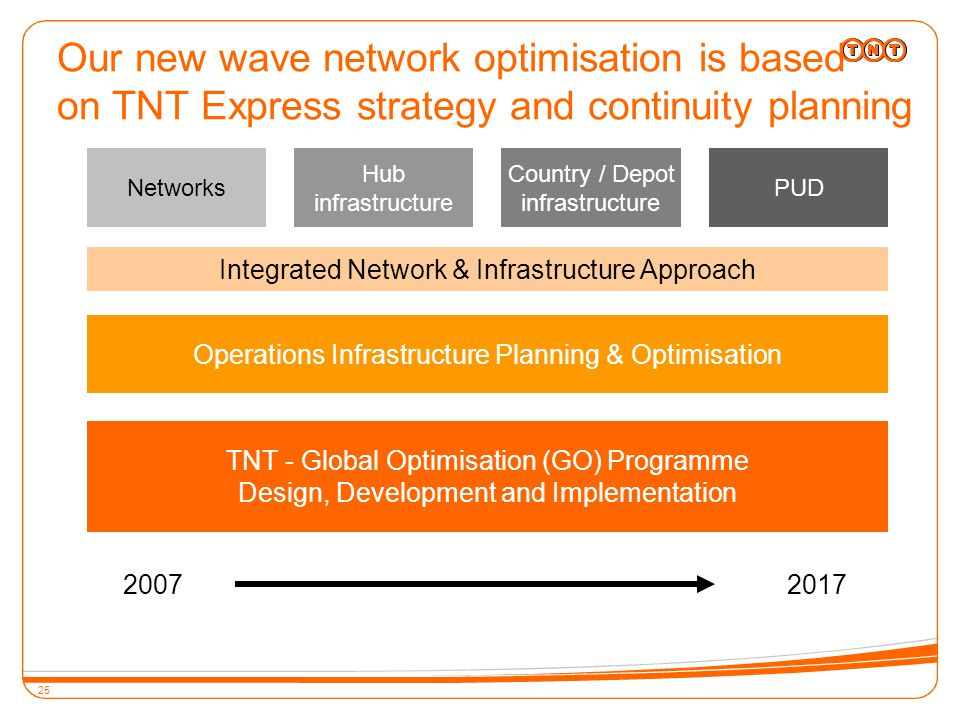 25 Networks Hub infrastructure Country / Depot infrastructure Integrated Network & Infrastructure Approach PUD Operations Infrastructure Planning & Optimisation TNT - Global Optimisation (GO) Programme Design, Development and Implementation 2007 2017 Our new wave network optimisation is based on TNT Express strategy and continuity planning