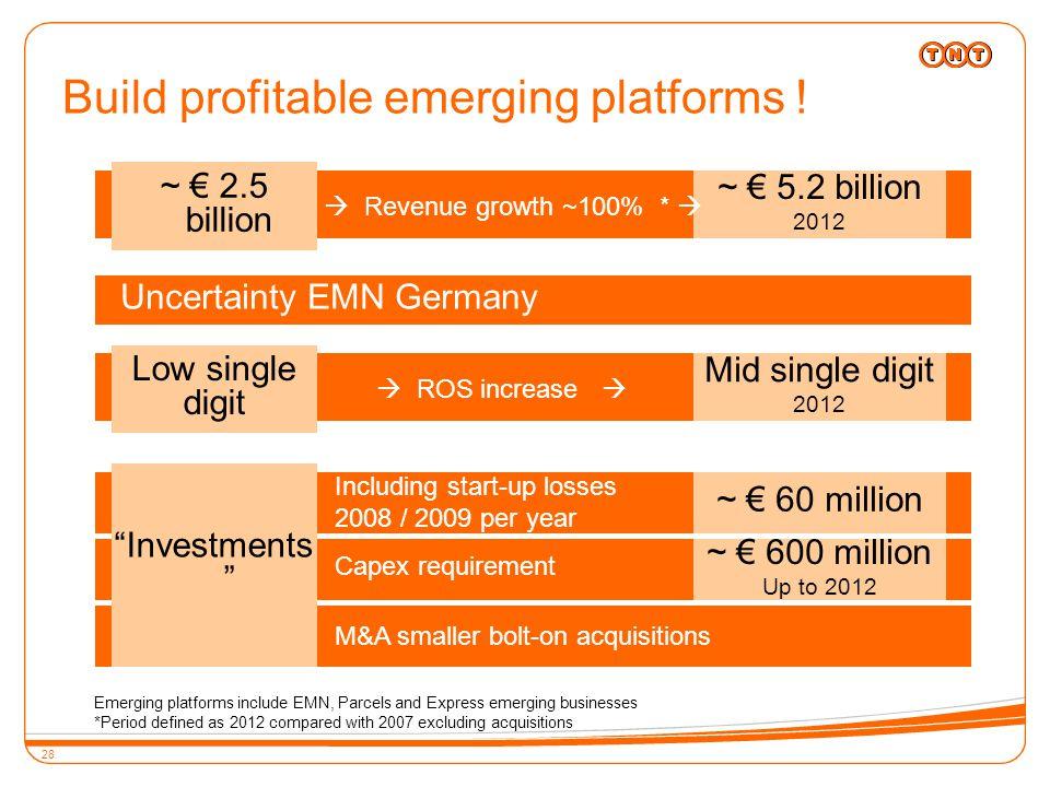 28 Build profitable emerging platforms .