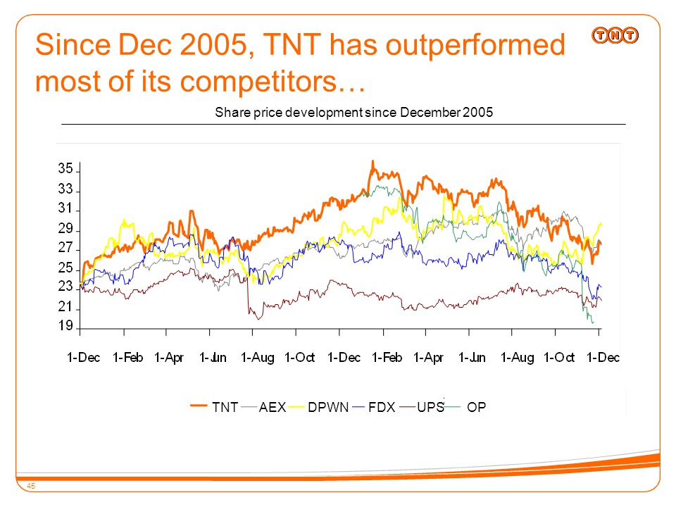 45 Since Dec 2005, TNT has outperformed most of its competitors… Share price development since December 2005 TNTAEXDPWNFDXUPSOP