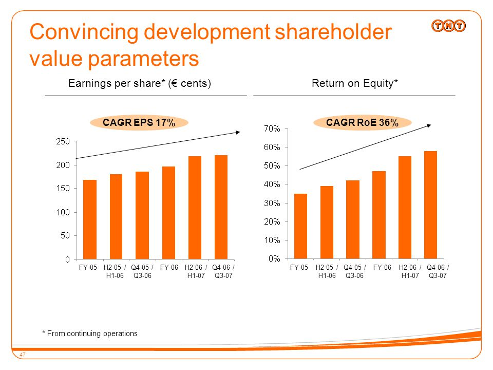 47 Convincing development shareholder value parameters Earnings per share* (€ cents) CAGR EPS 17% FY-05H2-05 / H1-06 Q4-05 / Q3-06 FY-06H2-06 / H1-07 Q4-06 / Q3-07 FY-05H2-05 / H1-06 Q4-05 / Q3-06 FY-06H2-06 / H1-07 Q4-06 / Q3-07 CAGR RoE 36% Return on Equity* * From continuing operations